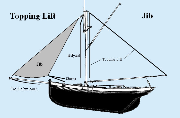 Rigging layout